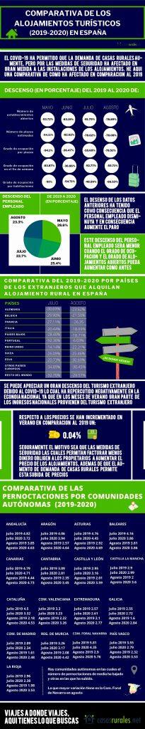 Infografía cambios sector Casasrurales.net